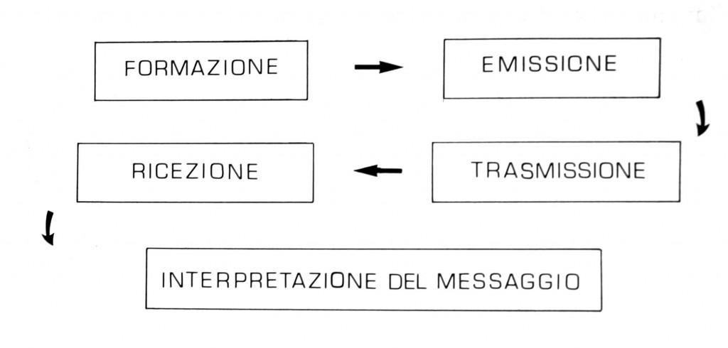 fasi della comunicazione